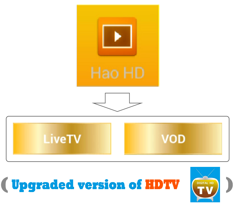 HaoHD (HDTV) APK-Package B, Malaysia/SIN/HK/Taiwan/Chinese/Sports/English  Android IPTV Subscription
